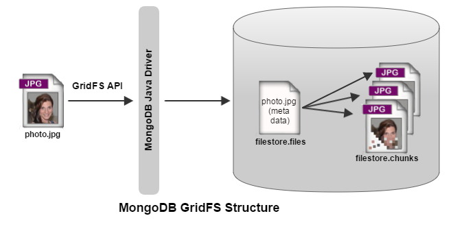 mongodb_gridfs_structure